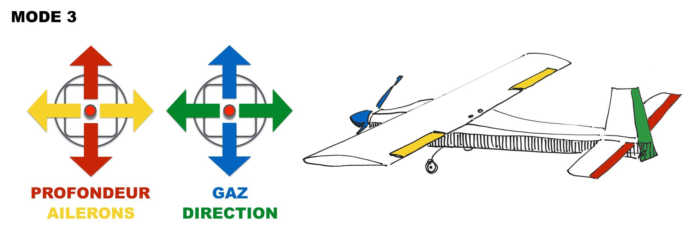 Mode 3 radiocommande avion rc