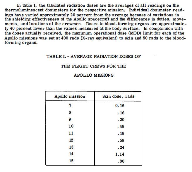 Rapport de la NASA des doses radiactive des équipages des missions Appolo lors du passage de la ceninture de Van Halen