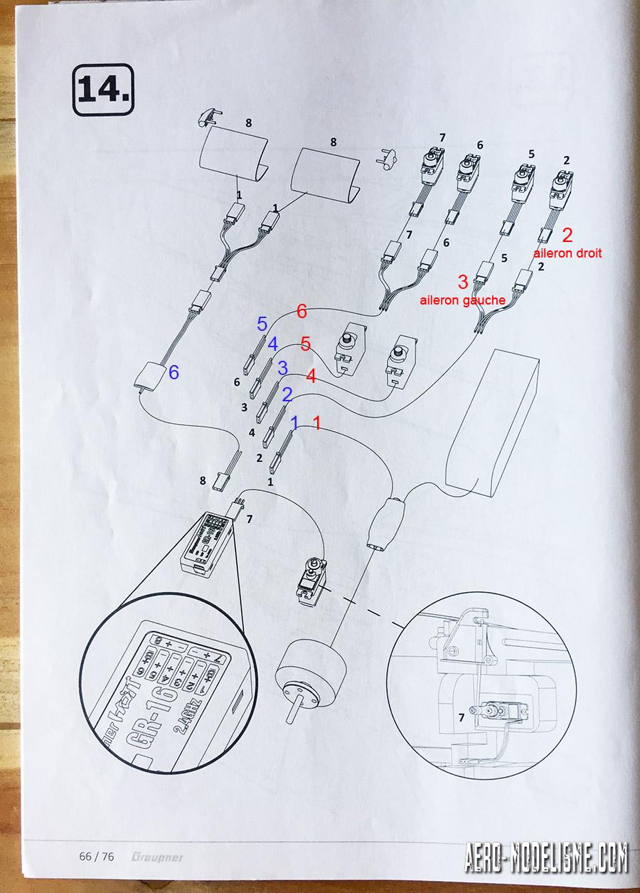 En noir les numéros de branchement aux voies des récepteurs Graupner. En bleu un exemple de configuration pour une radiocommande 6 voies. En rouge un second exemple de branchement sur uen radio 6 voies pour avoir la possibilité du mixage différentiel ailerons. Les numéros en couleur ne correspondent pas à des sorties récepteurs mais à l'énumération du nombre des voies.