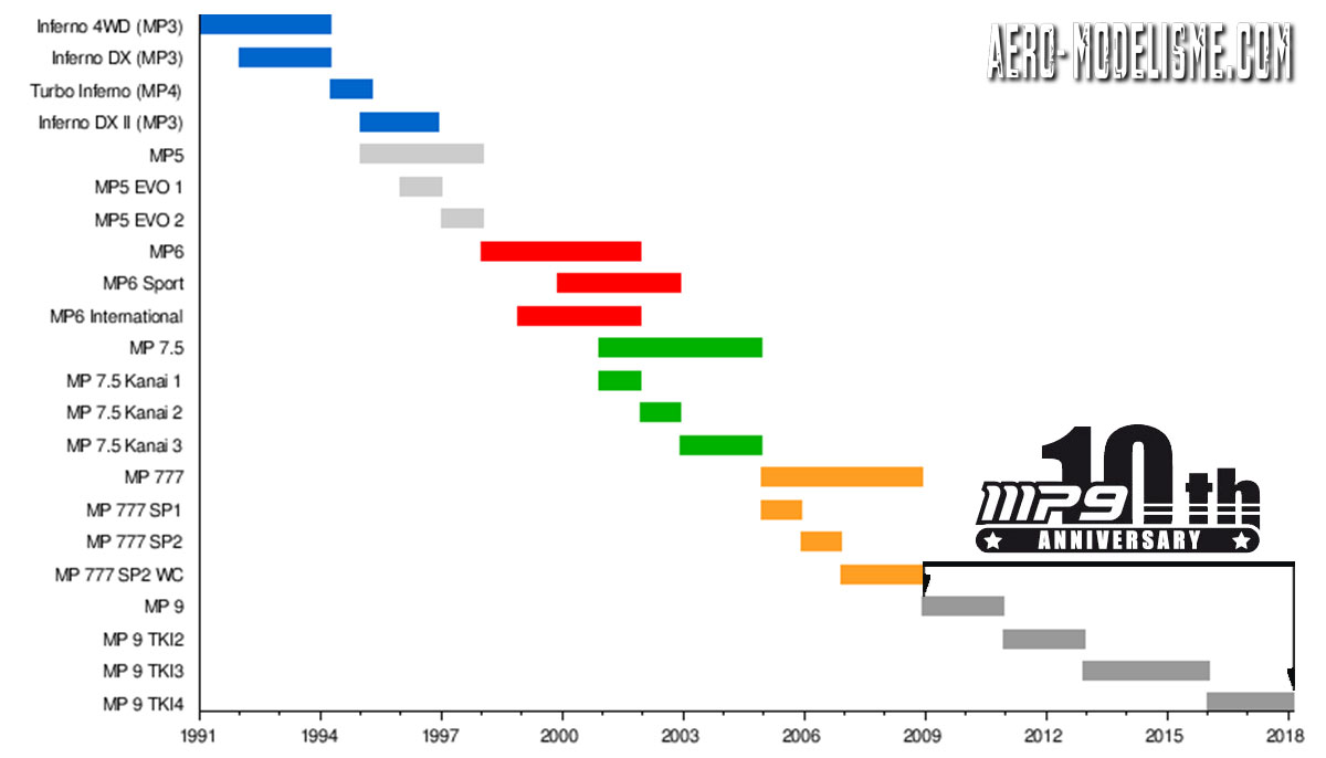 Chronologie des 4x4 thermique Infernos Kyosho