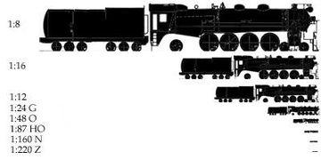 Échelle-modélisme-ferroviare